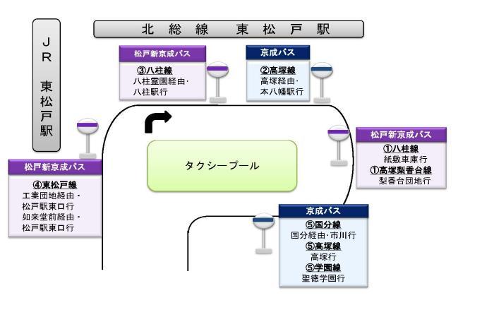 https://www.city.matsudo.chiba.jp/kurashi/douro/bus_noriba-jikoku/higasimatsudo_bus.images/higasimatudoekibasu.jpg