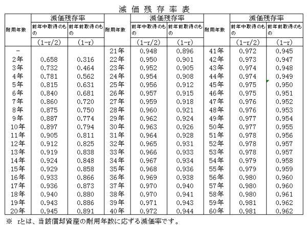 減価償却残存率の表の画像
